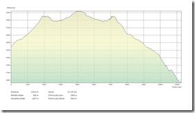 Arolla - Cabane des Dix - 16.03.2014 Profil